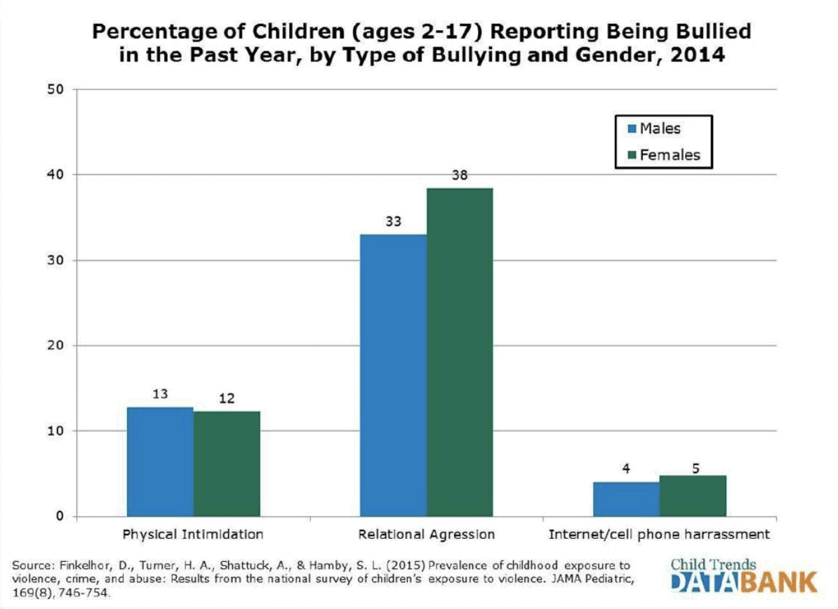 Bullying among students in US schools by gender 2014