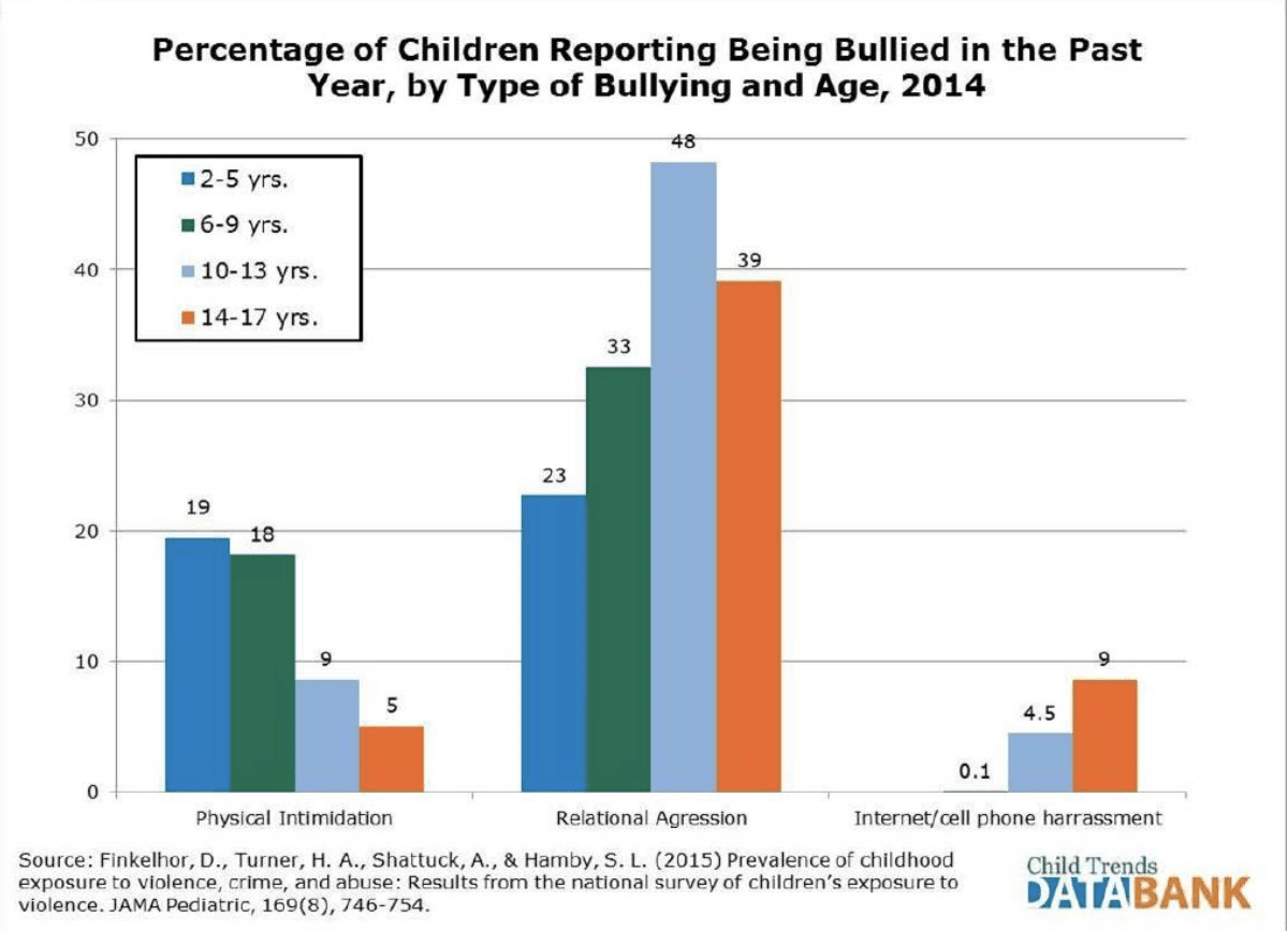 Bullying among students in US schools by ages 2014