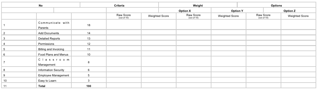 Table 1 Weighted Criteria